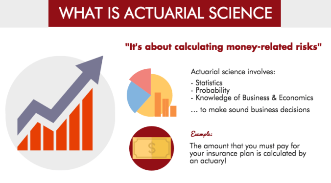 why-acturial-science